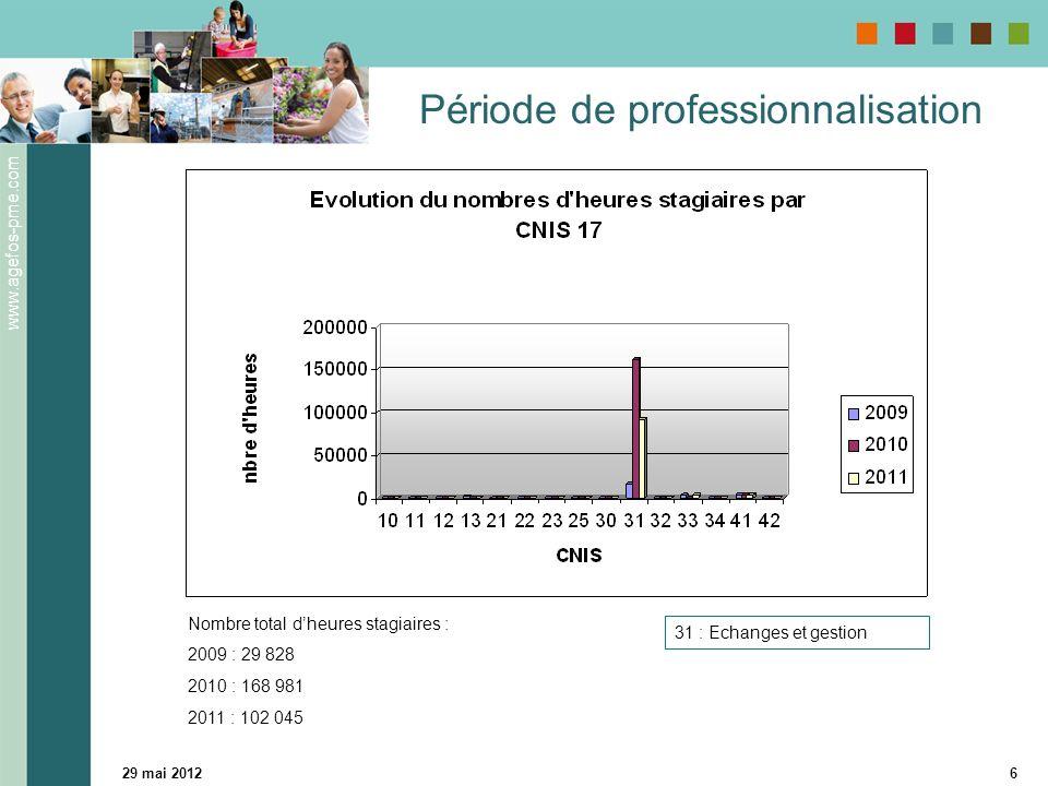 www.agefos-pme.com 29 mai 20126 Période de professionnalisation 31 : Echanges et gestion Nombre total dheures stagiaires : 2009 : 29 828 2010 : 168 981 2011 : 102 045
