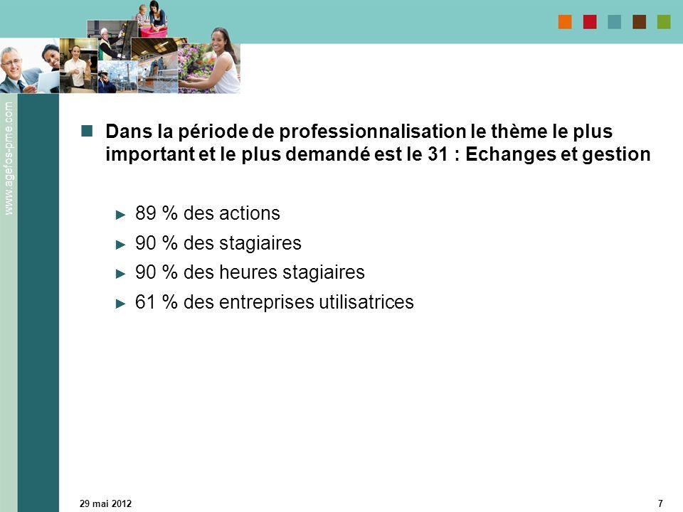 www.agefos-pme.com 29 mai 20127 Dans la période de professionnalisation le thème le plus important et le plus demandé est le 31 : Echanges et gestion 89 % des actions 90 % des stagiaires 90 % des heures stagiaires 61 % des entreprises utilisatrices