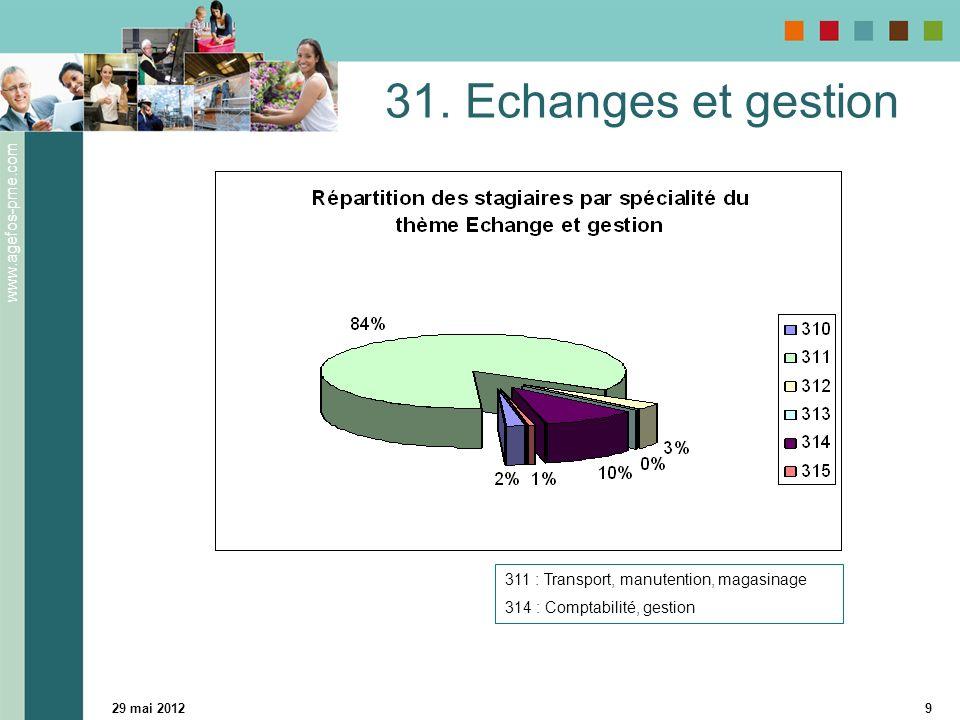 www.agefos-pme.com 29 mai 20129 31.