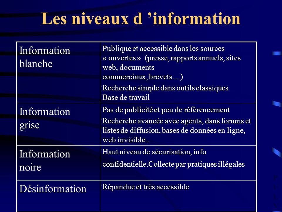 PULVPULV Les niveaux d information Répandue et très accessible Désinformation Haut niveau de sécurisation, info confidentielle.Collecte par pratiques