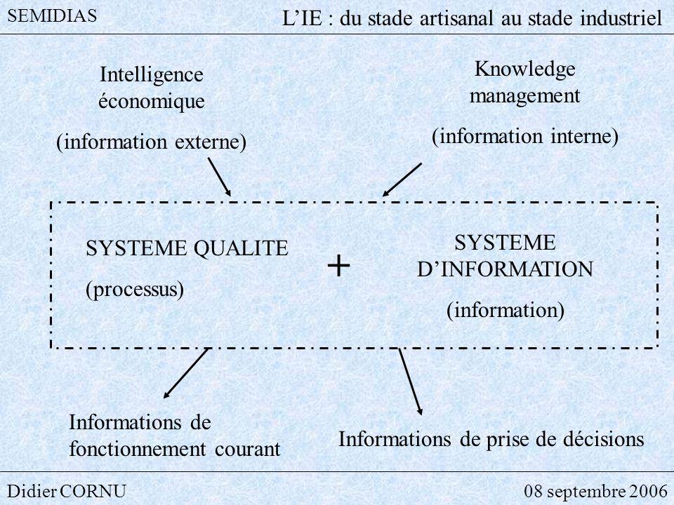 Didier CORNU08 septembre 2006 SEMIDIAS LIE : du stade artisanal au stade industriel SYSTEME QUALITE (processus) Intelligence économique (information e