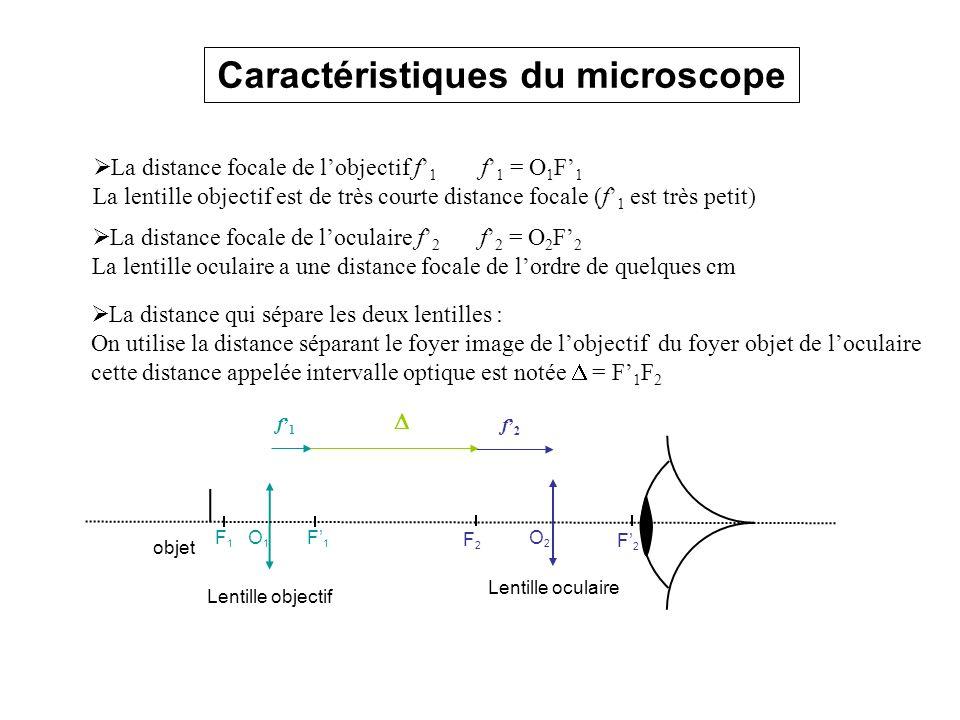 La distance focale de lobjectif f 1 f 1 = O 1 F 1 La lentille objectif est de très courte distance focale (f 1 est très petit) La distance focale de l