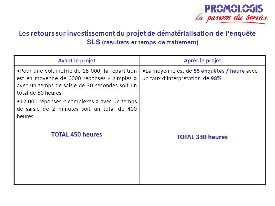 Avant le projetAprès le projet Pour une volumétrie de 18 000, la répartition est en moyenne de 6000 réponses « simples » avec un temps de saisie de 30 secondes soit un total de 50 heures.