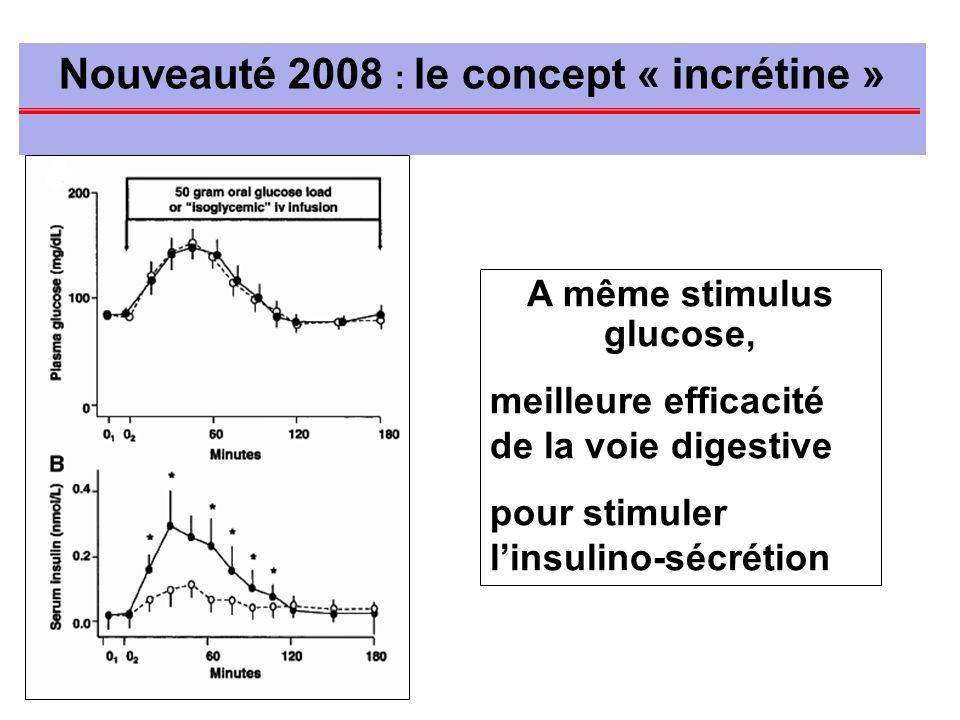 Nouveauté 2008 : le concept « incrétine » A même stimulus glucose, meilleure efficacité de la voie digestive pour stimuler linsulino-sécrétion