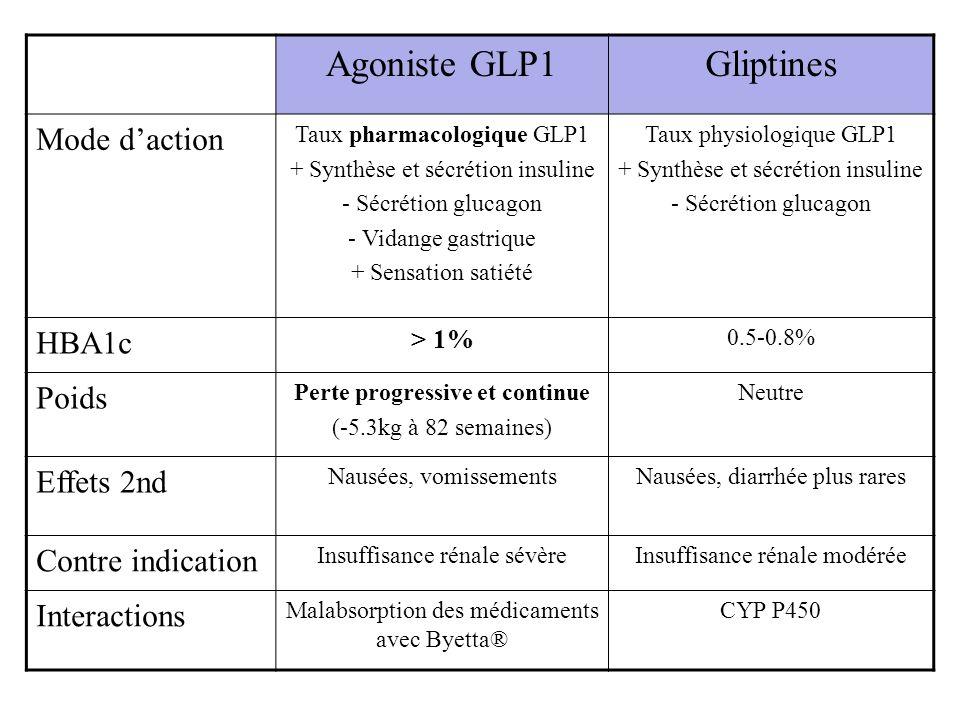 Agoniste GLP1Gliptines Mode daction Taux pharmacologique GLP1 + Synthèse et sécrétion insuline - Sécrétion glucagon - Vidange gastrique + Sensation sa