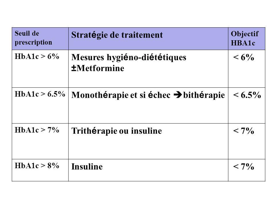 Seuil de prescription Strat é gie de traitement Objectif HBA1c HbA1c > 6% Mesures hygi é no-di é t é tiques ±Metformine < 6% HbA1c > 6.5% Monoth é rap