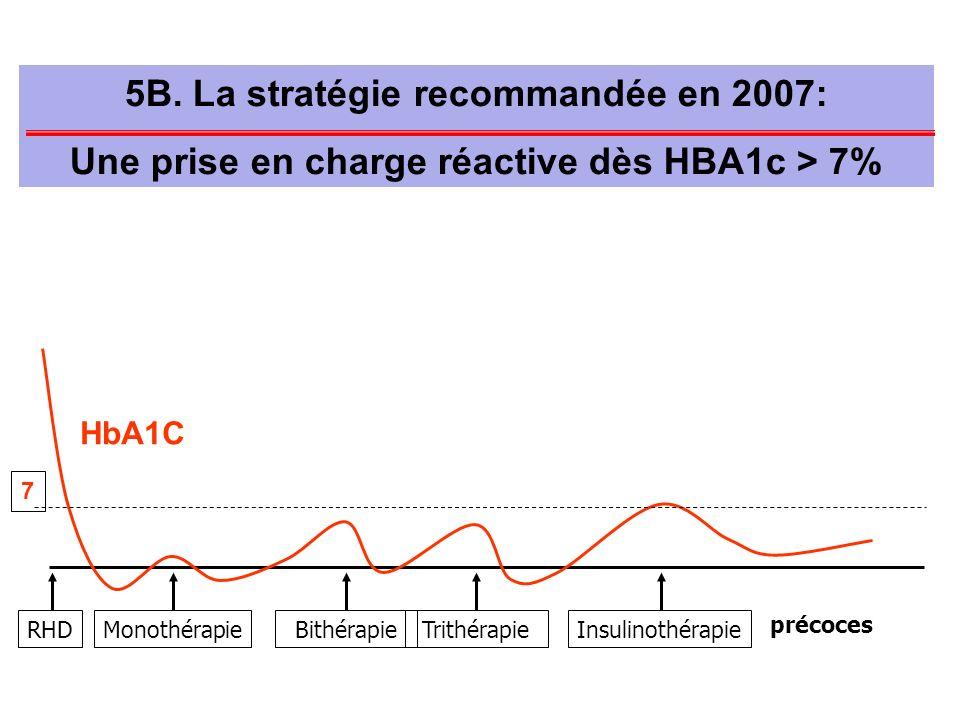 MonothérapieRHDBithérapieTrithérapieInsulinothérapie 7 5B. La stratégie recommandée en 2007: Une prise en charge réactive dès HBA1c > 7% HbA1C précoce