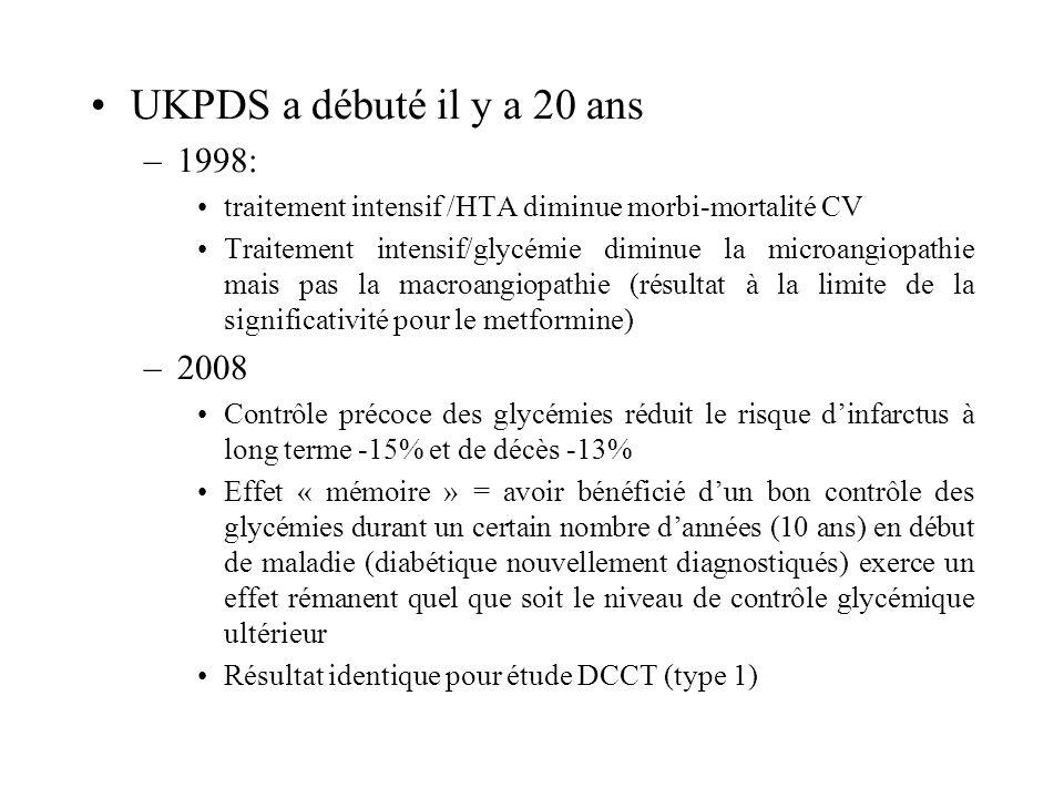UKPDS a débuté il y a 20 ans –1998: traitement intensif /HTA diminue morbi-mortalité CV Traitement intensif/glycémie diminue la microangiopathie mais