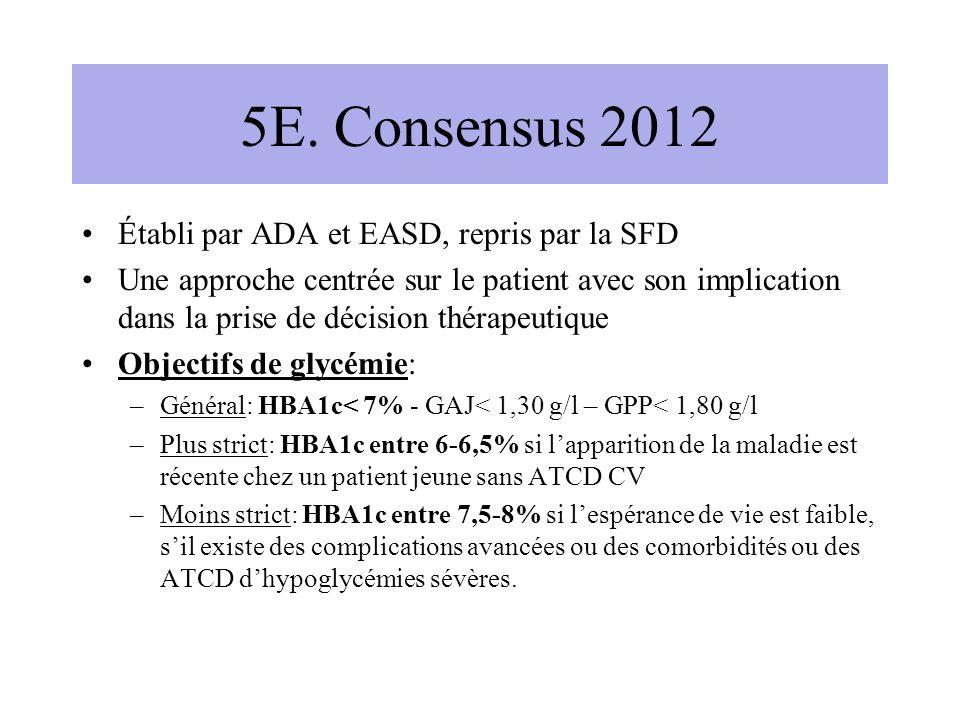 5E. Consensus 2012 Établi par ADA et EASD, repris par la SFD Une approche centrée sur le patient avec son implication dans la prise de décision thérap