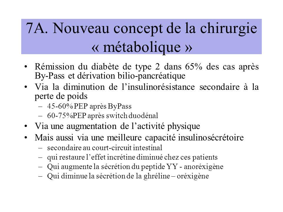 7A. Nouveau concept de la chirurgie « métabolique » Rémission du diabète de type 2 dans 65% des cas après By-Pass et dérivation bilio-pancréatique Via