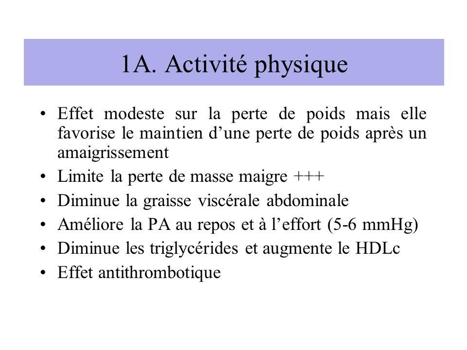 1A. Activité physique Effet modeste sur la perte de poids mais elle favorise le maintien dune perte de poids après un amaigrissement Limite la perte d