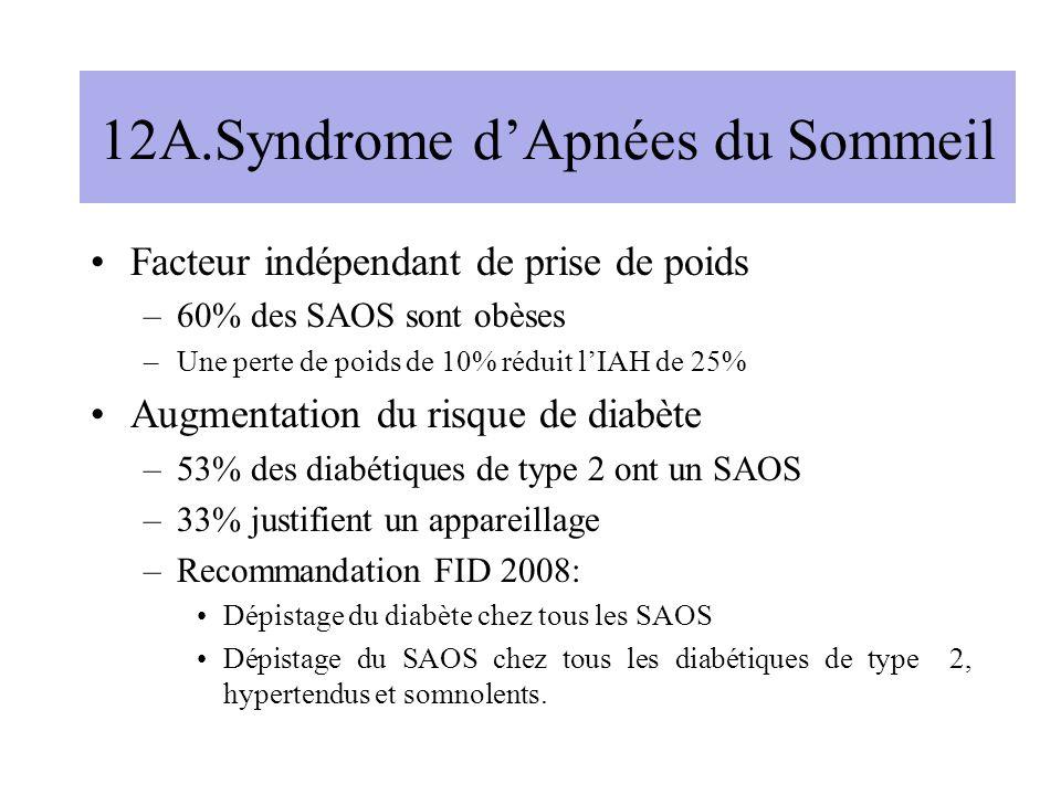 12A.Syndrome dApnées du Sommeil Facteur indépendant de prise de poids –60% des SAOS sont obèses –Une perte de poids de 10% réduit lIAH de 25% Augmentation du risque de diabète –53% des diabétiques de type 2 ont un SAOS –33% justifient un appareillage –Recommandation FID 2008: Dépistage du diabète chez tous les SAOS Dépistage du SAOS chez tous les diabétiques de type 2, hypertendus et somnolents.