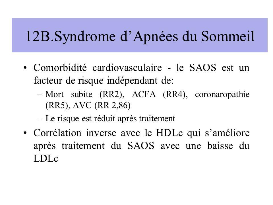12B.Syndrome dApnées du Sommeil Comorbidité cardiovasculaire - le SAOS est un facteur de risque indépendant de: –Mort subite (RR2), ACFA (RR4), corona