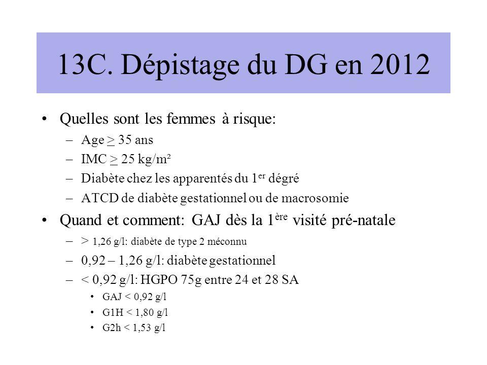 13C. Dépistage du DG en 2012 Quelles sont les femmes à risque: –Age > 35 ans –IMC > 25 kg/m² –Diabète chez les apparentés du 1 er dégré –ATCD de diabè