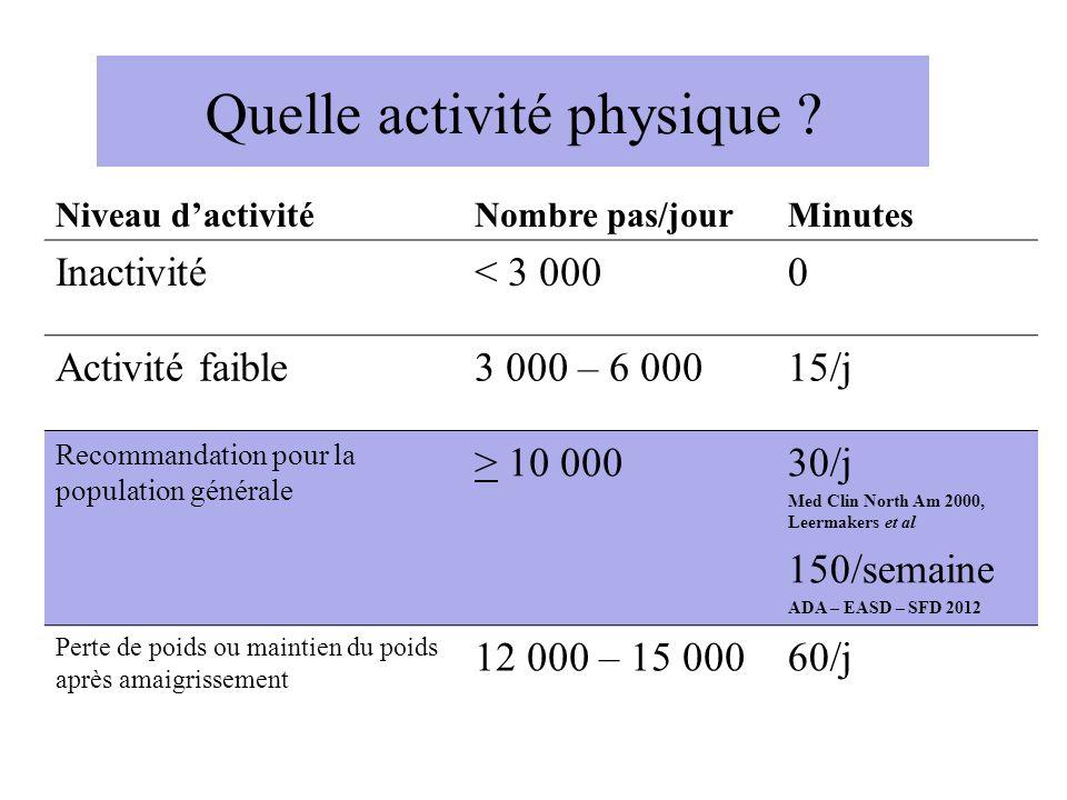 Quelle activité physique ? Niveau dactivitéNombre pas/jourMinutes Inactivité< 3 0000 Activité faible3 000 – 6 00015/j Recommandation pour la populatio