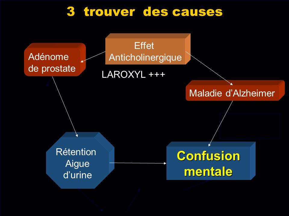 3 trouver des causes Maladie dAlzheimer Rétention Aigue durine Adénome de prostate Effet Anticholinergique Attitude des soignants Confusionmentale LAR