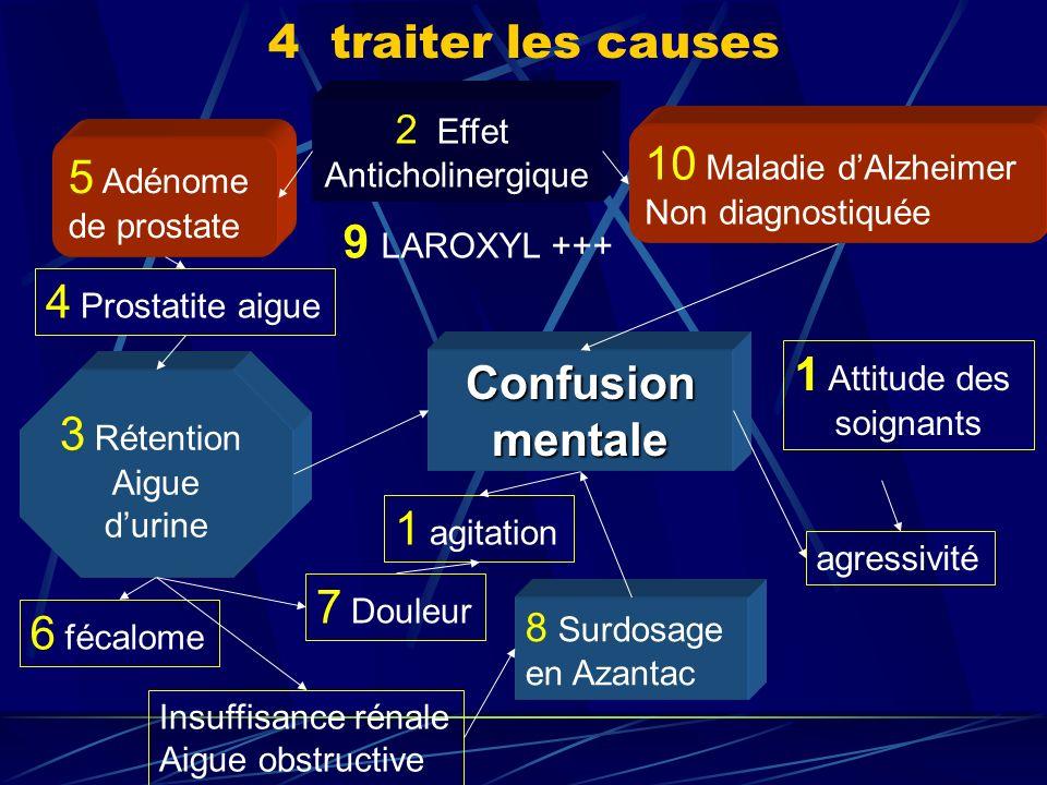 4 traiter les causes 10 Maladie dAlzheimer Non diagnostiquée 3 Rétention Aigue durine 5 Adénome de prostate 2 Effet Anticholinergique 4 Prostatite aig