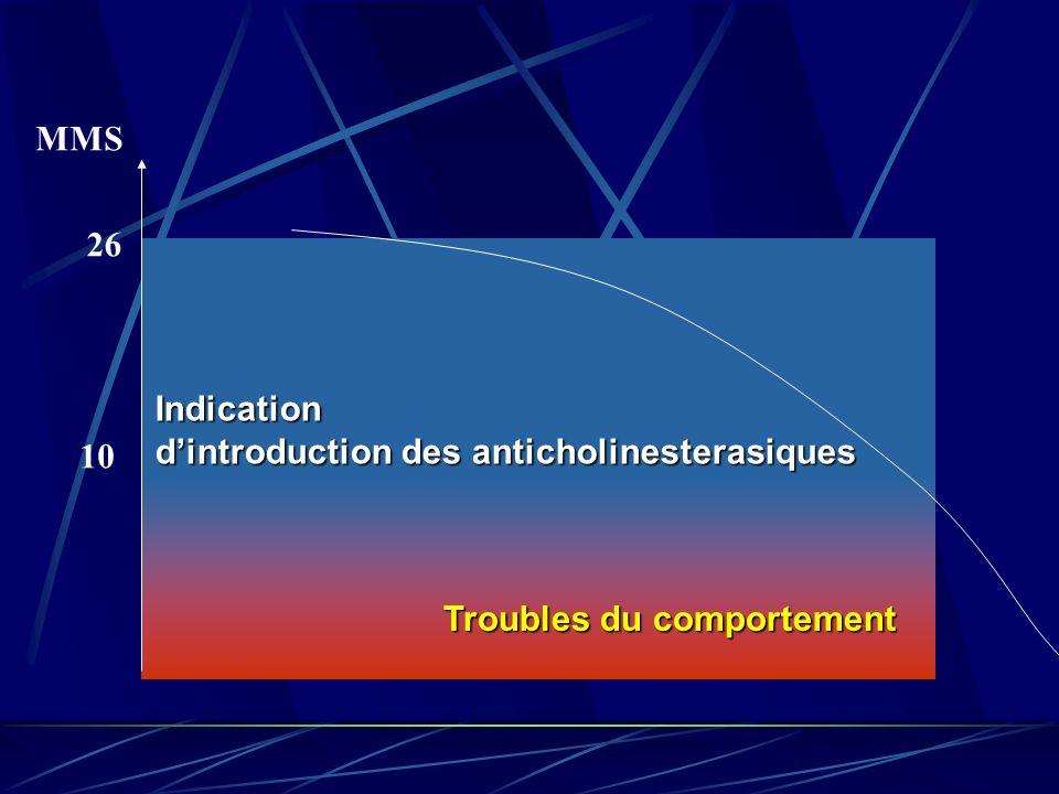 MMS Troubles du comportement 10 26 Indication dintroduction des anticholinesterasiques