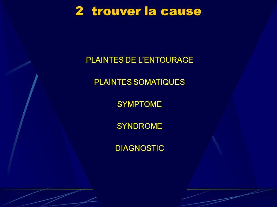 PLAINTES DE LENTOURAGE PLAINTES SOMATIQUES SYMPTOMESYNDROMEDIAGNOSTIC 2 trouver la cause