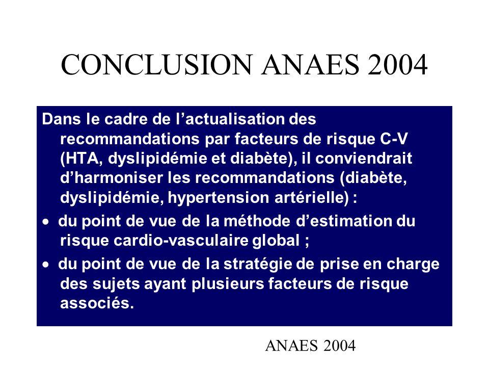CONCLUSION ANAES 2004 Dans le cadre de lactualisation des recommandations par facteurs de risque C-V (HTA, dyslipidémie et diabète), il conviendrait d