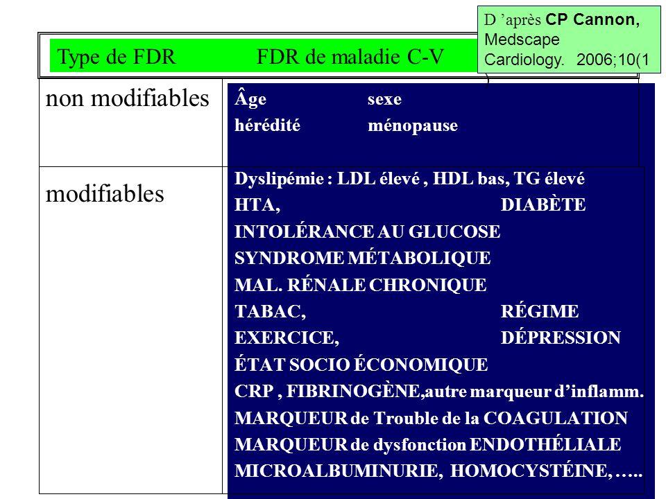 non modifiables modifiables Âgesexe hérédité ménopause Dyslipémie : LDL élevé, HDL bas, TG élevé HTA,DIABÈTE INTOLÉRANCE AU GLUCOSE SYNDROME MÉTABOLIQ