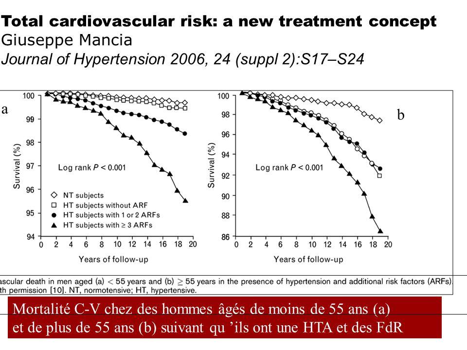 Mortalité C-V chez des hommes âgés de moins de 55 ans (a) et de plus de 55 ans (b) suivant qu ils ont une HTA et des FdR Total cardiovascular risk: a