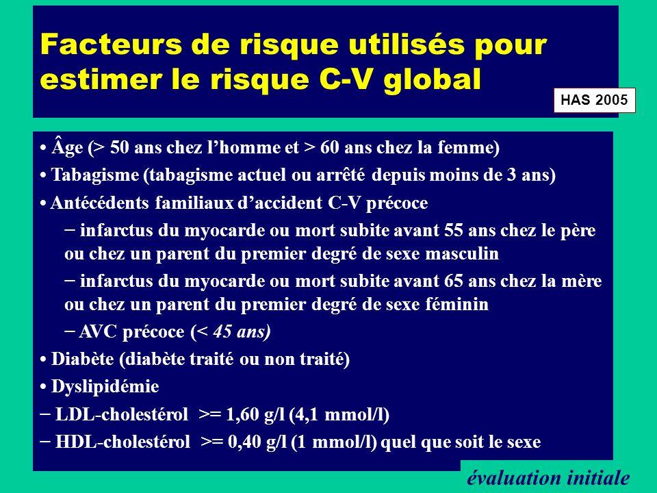 Facteurs de risque utilisés pour estimer le risque C-V global Âge (> 50 ans chez lhomme et > 60 ans chez la femme) Tabagisme (tabagisme actuel ou arrê