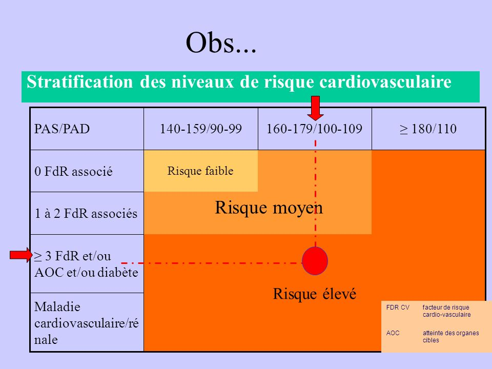Stratification des niveaux de risque cardiovasculaire Maladie cardiovasculaire/ré nale Risque élevé 3 FdR et/ou AOC et/ou diabète 1 à 2 FdR associés R