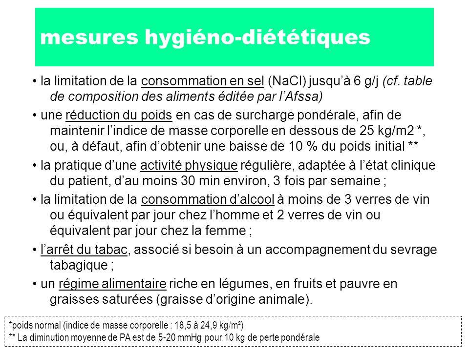 mesures hygiéno-diététiques la limitation de la consommation en sel (NaCl) jusquà 6 g/j (cf. table de composition des aliments éditée par lAfssa) une