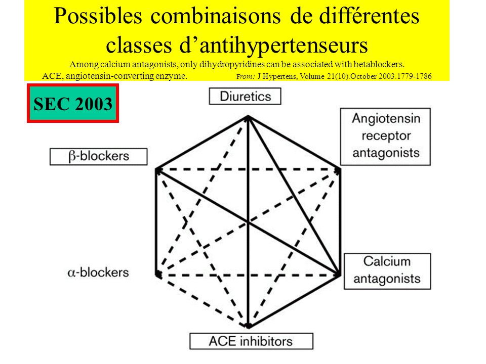 Possibles combinaisons de différentes classes dantihypertenseurs Among calcium antagonists, only dihydropyridines can be associated with betablockers.