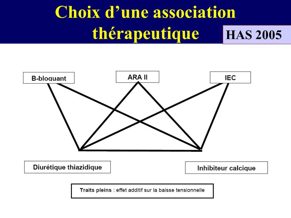 Choix dune association thérapeutique HAS 2005