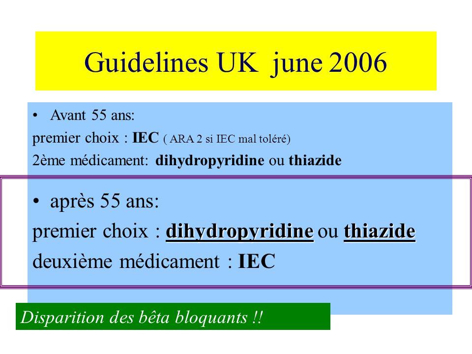 Guidelines UK june 2006 Avant 55 ans: premier choix : IEC ( ARA 2 si IEC mal toléré) 2ème médicament: dihydropyridine ou thiazide après 55 ans: dihydr