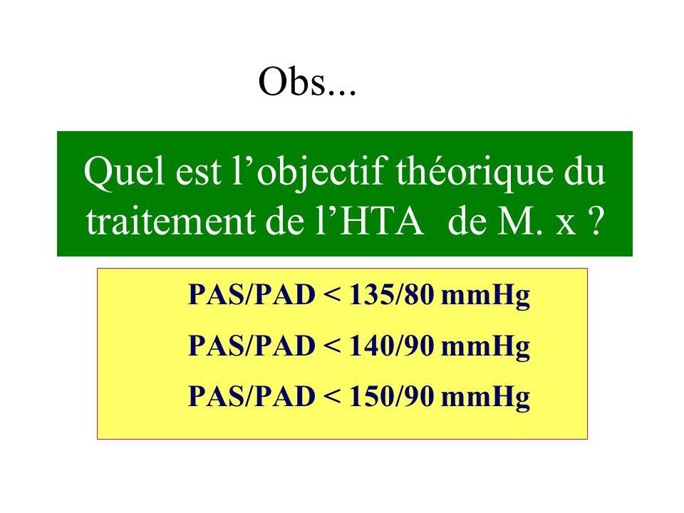 Obs... Quel est lobjectif théorique du traitement de lHTA de M. x ? PAS/PAD < 135/80 mmHg PAS/PAD < 140/90 mmHg PAS/PAD < 150/90 mmHg