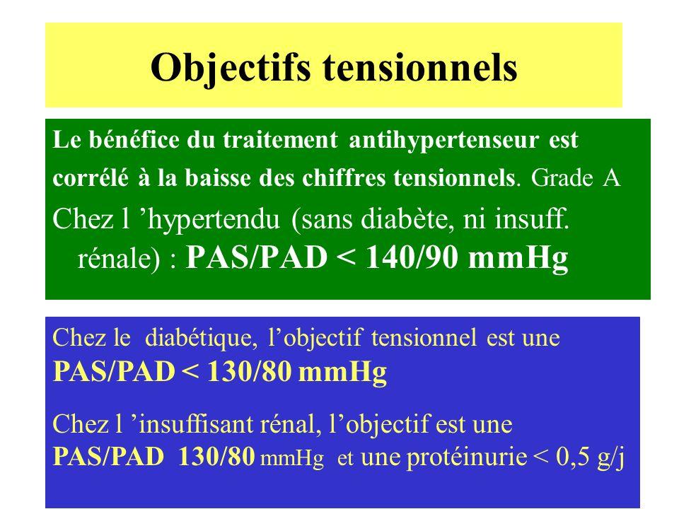 Objectifs tensionnels Le bénéfice du traitement antihypertenseur est corrélé à la baisse des chiffres tensionnels. Grade A Chez l hypertendu (sans dia