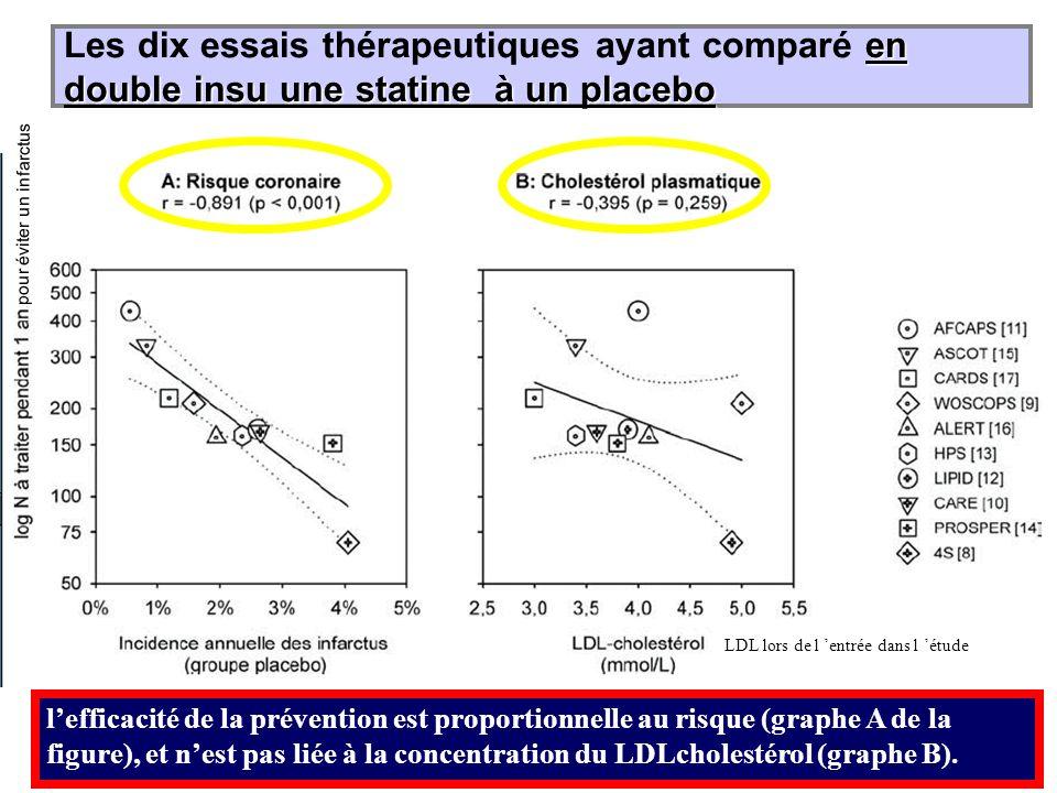 en double insu une statine à un placebo Les dix essais thérapeutiques ayant comparé en double insu une statine à un placebo lefficacité de la préventi