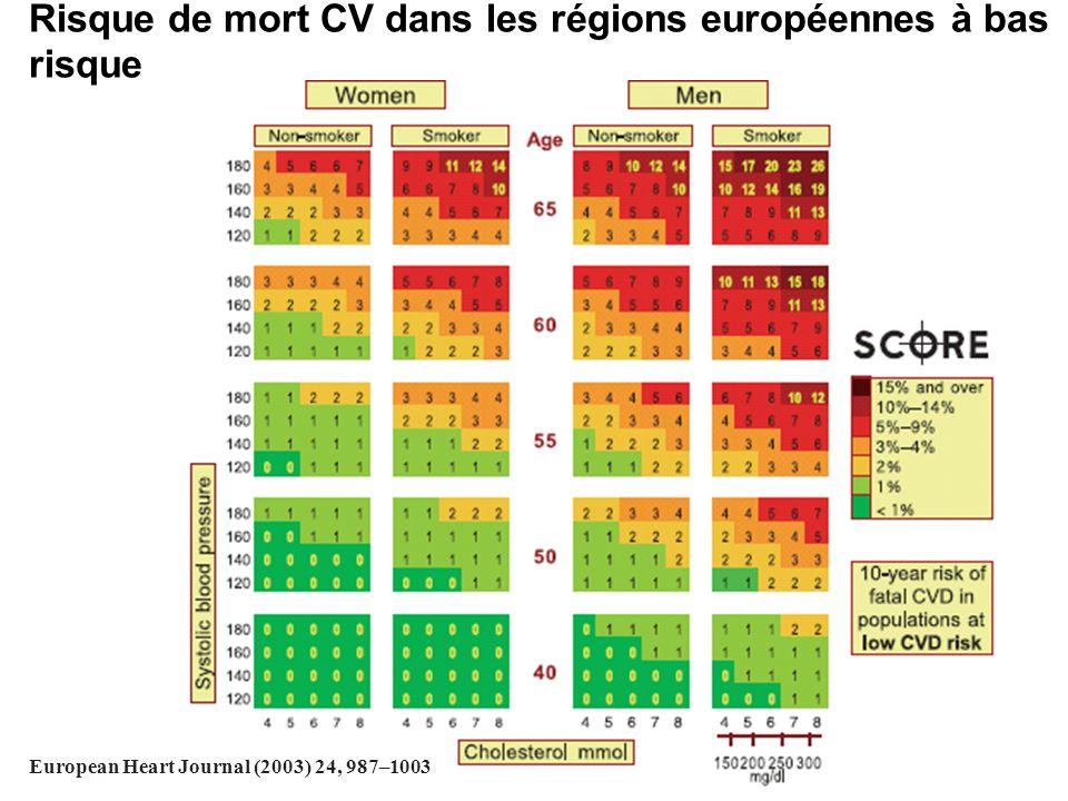 Risque de mort CV dans les régions européennes à bas risque European Heart Journal (2003) 24, 987–1003