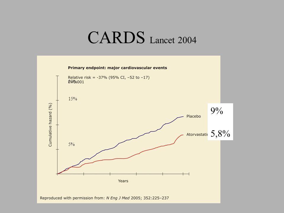 CARDS Lancet 2004 20% 15% 5% 9% 5,8%