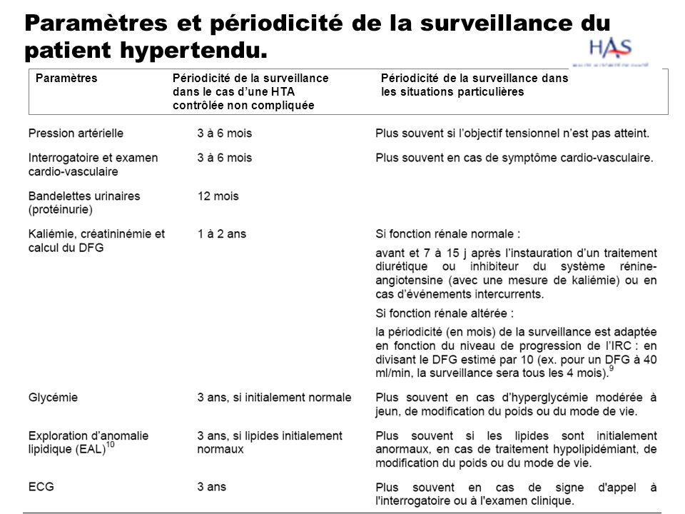 Paramètres et périodicité de la surveillance du patient hypertendu. Paramètres Périodicité de la surveillance Périodicité de la surveillance dans dans