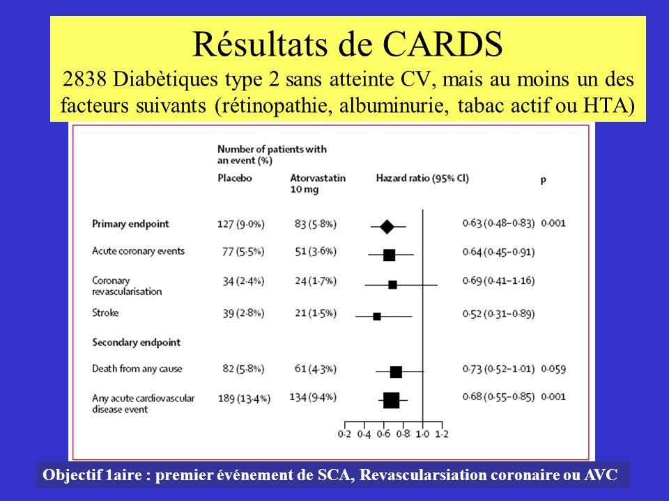 Résultats de CARDS 2838 Diabètiques type 2 sans atteinte CV, mais au moins un des facteurs suivants (rétinopathie, albuminurie, tabac actif ou HTA) Ob