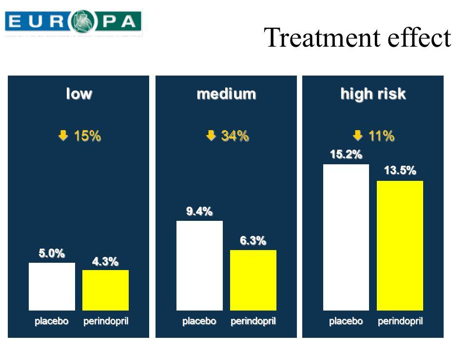 lowmedium high risk placeboperindopril 5.0% 4.3% 15% 15% 9.4% 6.3% 34% 34% placeboperindopril 15.2% 13.5% 11% 11% placeboperindopril Treatment effect