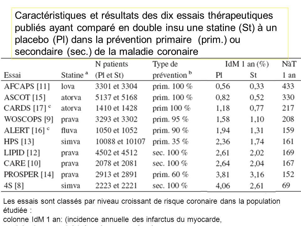 Caractéristiques et résultats des dix essais thérapeutiques publiés ayant comparé en double insu une statine (St) à un placebo (Pl) dans la prévention