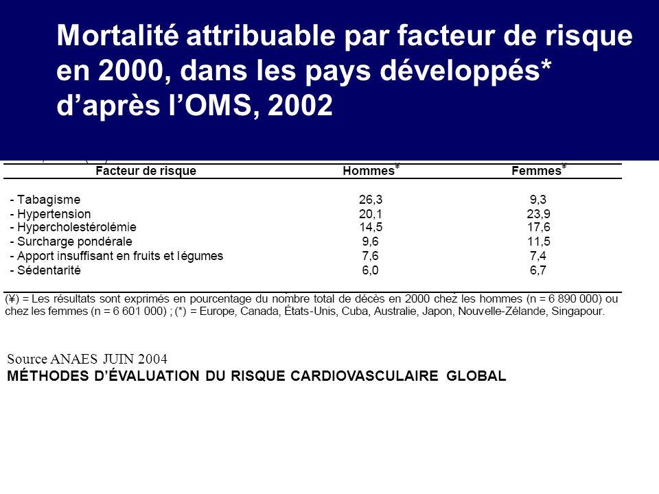 Mortalité attribuable par facteur de risque en 2000, dans les pays développés* daprès lOMS, 2002 Source ANAES JUIN 2004 MÉTHODES DÉVALUATION DU RISQUE