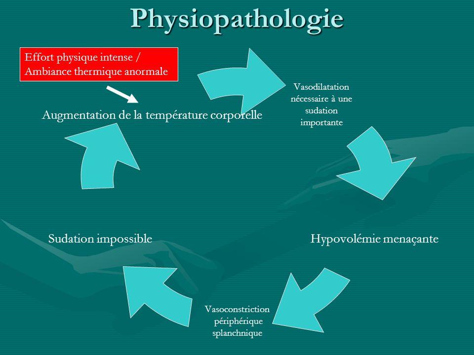 Physiopathologie Vasodilatation nécessaire à une sudation importante Hypovolémie menaçante Vasoconstriction périphérique splanchnique Sudation impossi