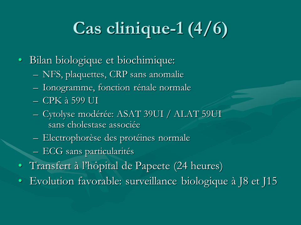 Cas clinique-3 (3/5) Bilan biologique et biochimique:Bilan biologique et biochimique: –Glycémie normale –CPK 18 785 (N 10-90), Myoglobine 3423 (N16-76), LDH 1664 (N 220-430) –Urée 8.6 mmol/l, créatinémie 164µmol, natrémie à 150mmol/l, kaliémie normale –ASAT 15N, ALAT5.3N, TP à 86% –Uricémie, ammoniémie normale –ECG: Bloc incomplet droit, ETT sans anomalie