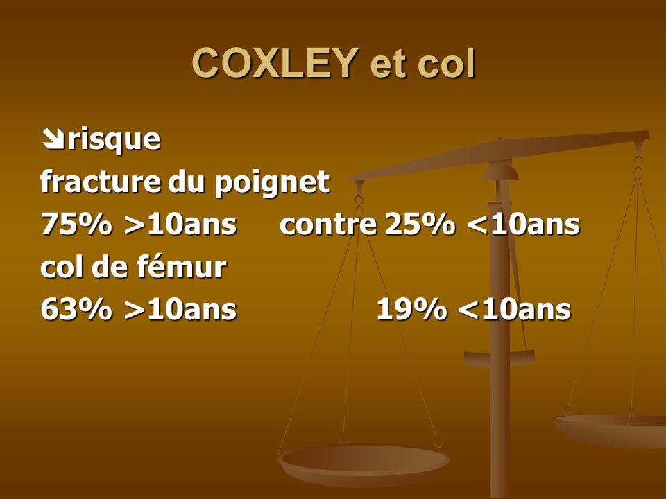 COXLEY et col risque risque fracture du poignet 75% >10ans contre 25% 10ans contre 25% <10ans col de fémur 63% >10ans 19% 10ans 19% <10ans
