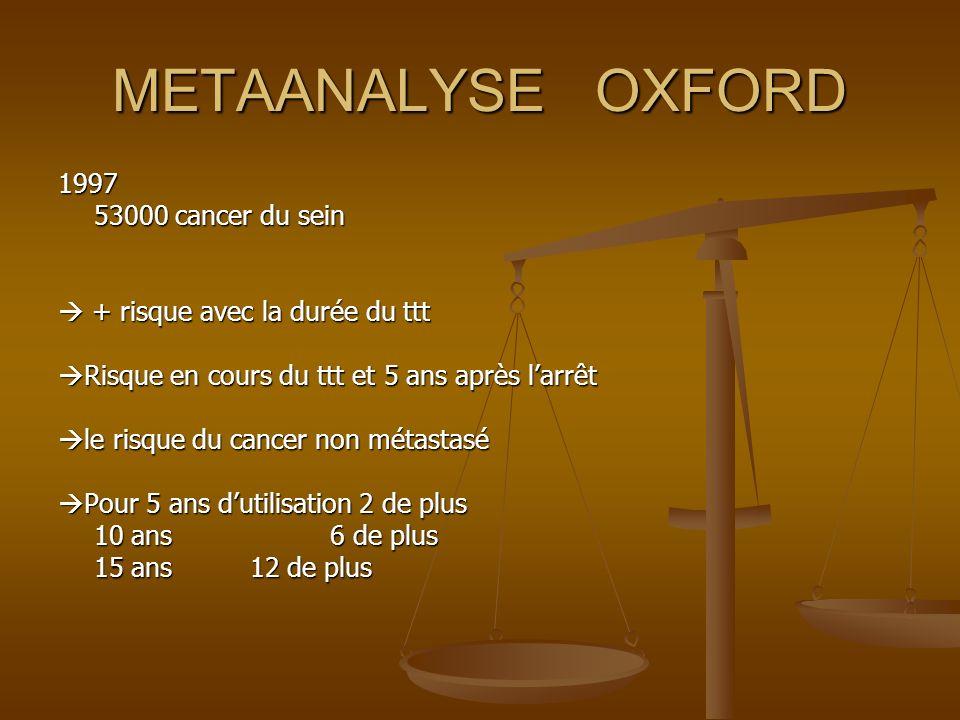 METAANALYSE OXFORD 1997 53000 cancer du sein + risque avec la durée du ttt + risque avec la durée du ttt Risque en cours du ttt et 5 ans après larrêt