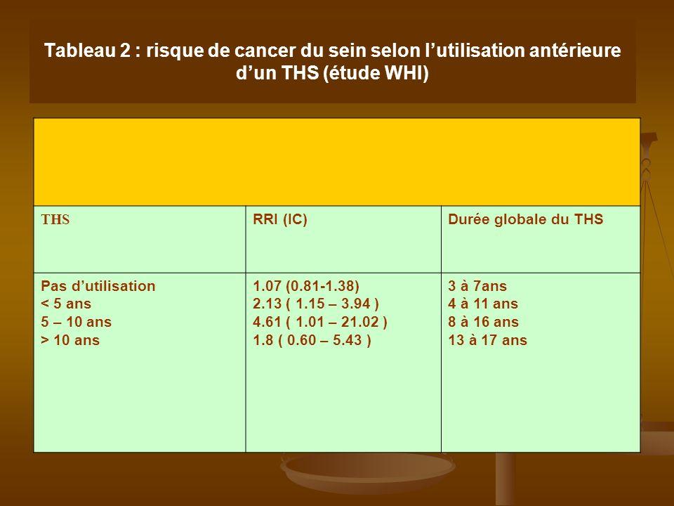 Tableau 2 : risque de cancer du sein selon lutilisation antérieure dun THS (étude WHI) THS RRI (IC)Durée globale du THS Pas dutilisation < 5 ans 5 – 1