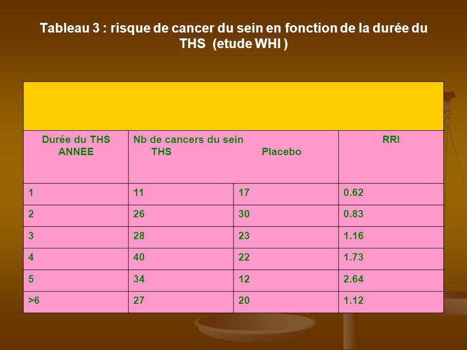 Tableau 3 : risque de cancer du sein en fonction de la durée du THS (etude WHI ) Durée du THS ANNEE Nb de cancers du sein THS Placebo RRI 111170.62 22