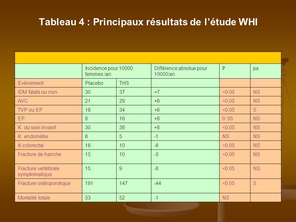 Tableau 4 : Principaux résultats de létude WHI Incidence pour 10000 femmes /an Différence absolue pour 10000/an P pa EvènementPlaceboTHS IDM fatals ou