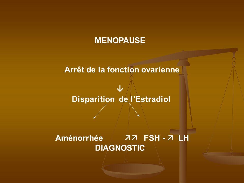 MENOPAUSE Arrêt de la fonction ovarienne Disparition de lEstradiol Aménorrhée FSH - LH DIAGNOSTIC